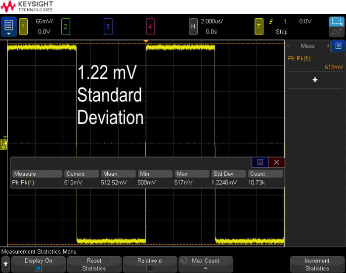 By decreasing the V/div settings on the scope, the measurement's standard deviation becomes 1.22 mV, almost a 15x improvement