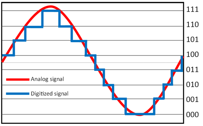 properly scaling signals on your oscilloscope can make a dramatic difference in the quality of your measurements