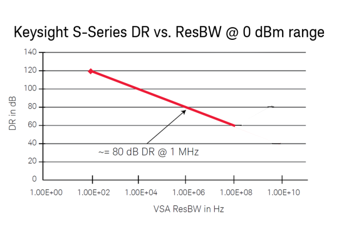 Plot of dynamic range in FFT vs. resolution BW setting in Keysight VSA software