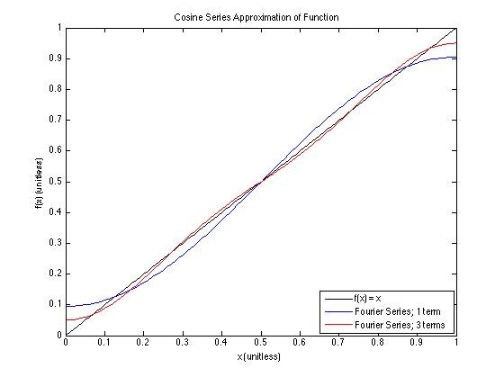 Constructing a linear line using cosine functions to create a Fourier Series