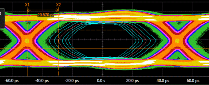 Keysight oscilloscope eye contours based on different bit error rates